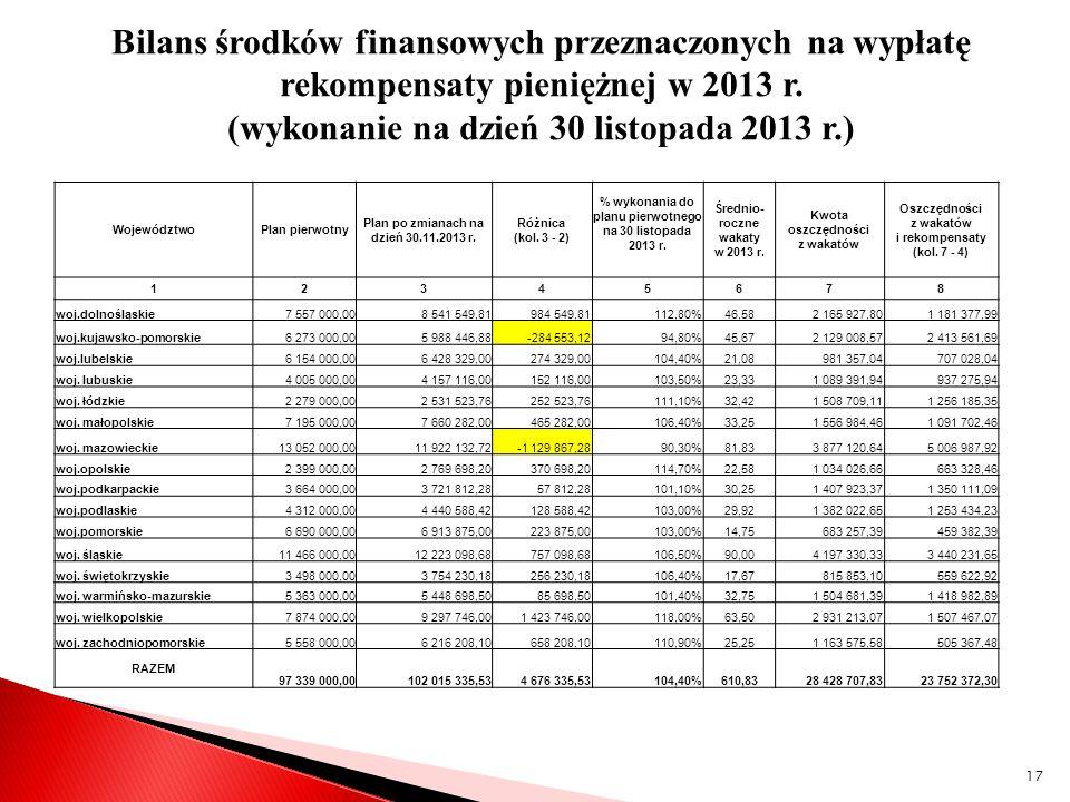 Bilans środków finansowych przeznaczonych na wypłatę rekompensaty pieniężnej w 2013 r. (wykonanie na dzień 30 listopada 2013 r.)
