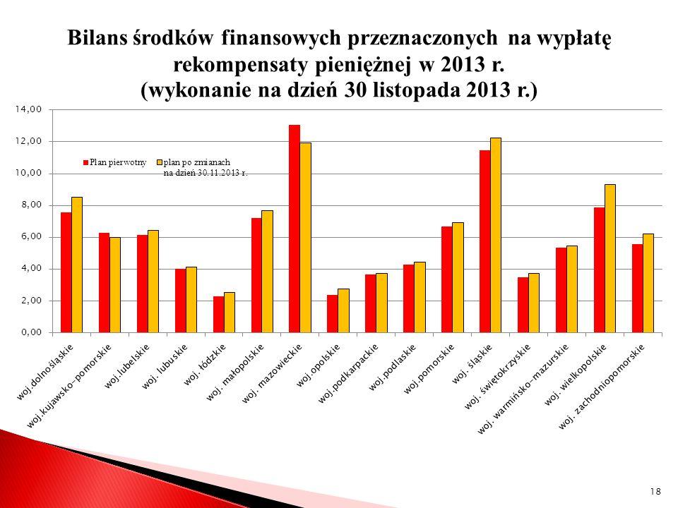 Bilans środków finansowych przeznaczonych na wypłatę rekompensaty pieniężnej w 2013 r.