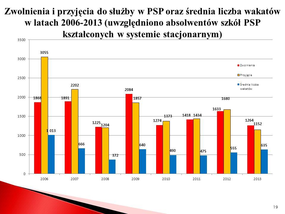 Zwolnienia i przyjęcia do służby w PSP oraz średnia liczba wakatów w latach 2006-2013 (uwzględniono absolwentów szkół PSP kształconych w systemie stacjonarnym)