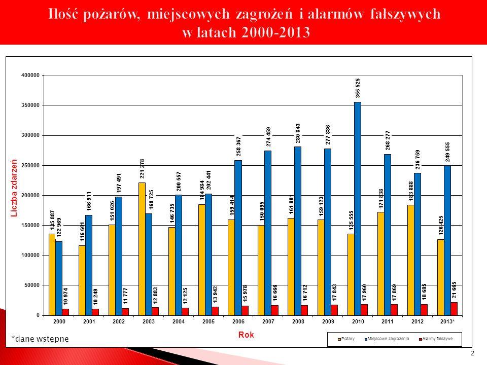 Ilość pożarów, miejscowych zagrożeń i alarmów fałszywych w latach 2000-2013