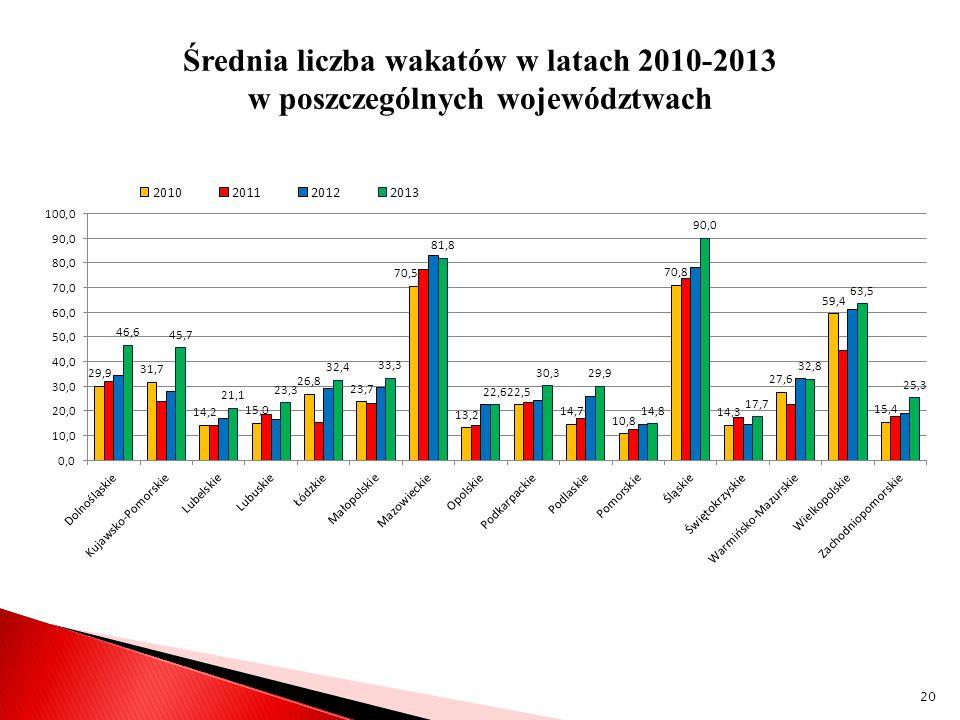 Średnia liczba wakatów w latach 2010-2013 w poszczególnych województwach