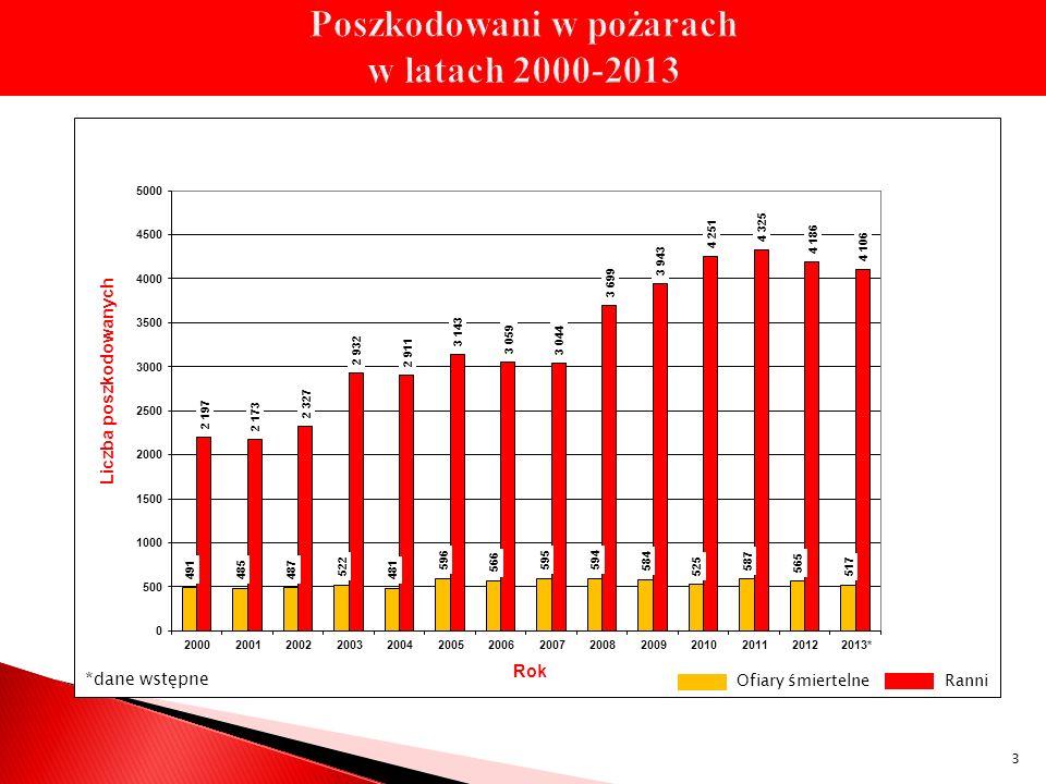 Poszkodowani w pożarach w latach 2000-2013