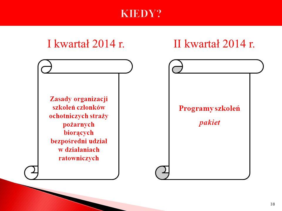 I kwartał 2014 r. II kwartał 2014 r. KIEDY Programy szkoleń pakiet