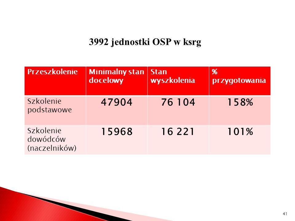 STAN OBECNY 3992 jednostki OSP w ksrg 47904 76 104 158% 15968 16 221