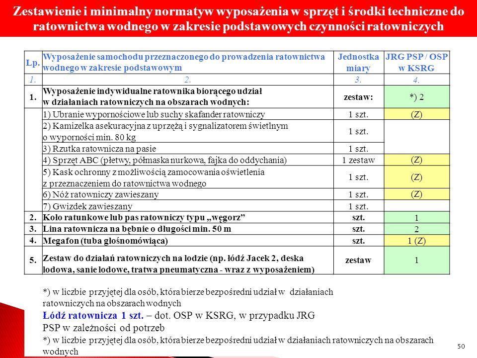 Zestawienie i minimalny normatyw wyposażenia w sprzęt i środki techniczne do ratownictwa wodnego w zakresie podstawowych czynności ratowniczych