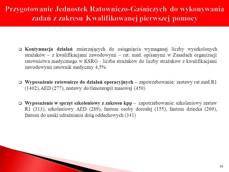 Przygotowanie Jednostek Ratowniczo-Gaśniczych do wykonywania zadań z zakresu Kwalifikowanej pierwszej pomocy