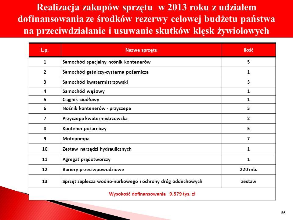 Wysokość dofinansowania 9.579 tys. zł