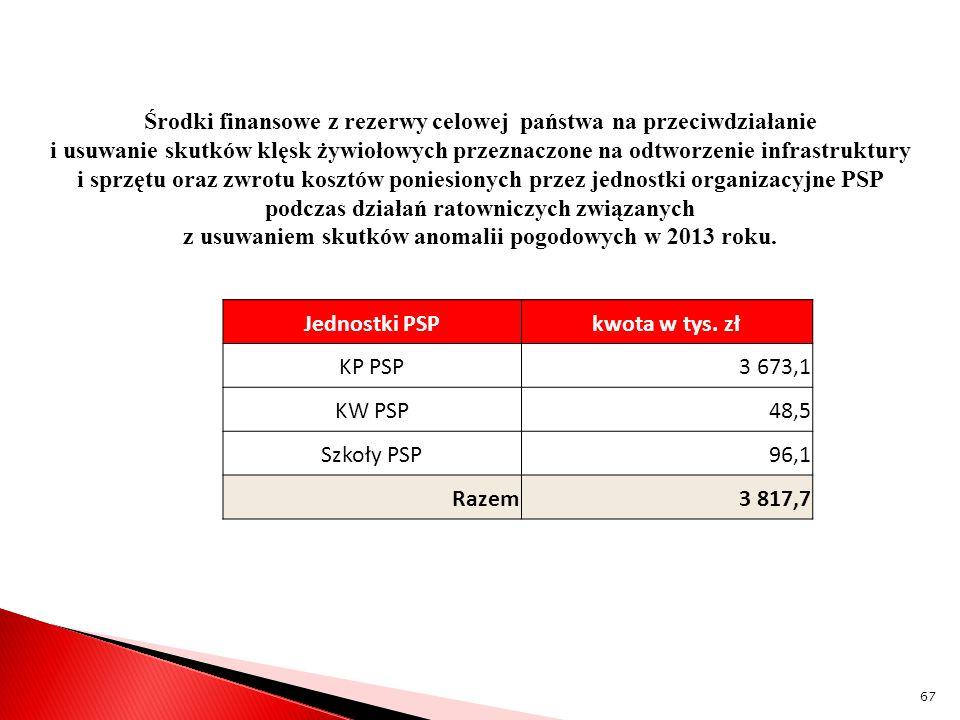 Środki finansowe z rezerwy celowej państwa na przeciwdziałanie i usuwanie skutków klęsk żywiołowych przeznaczone na odtworzenie infrastruktury i sprzętu oraz zwrotu kosztów poniesionych przez jednostki organizacyjne PSP podczas działań ratowniczych związanych z usuwaniem skutków anomalii pogodowych w 2013 roku.