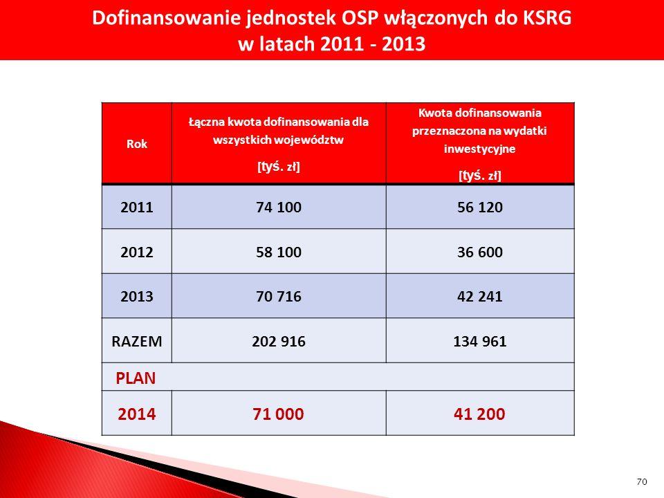 Dofinansowanie jednostek OSP włączonych do KSRG w latach 2011 - 2013