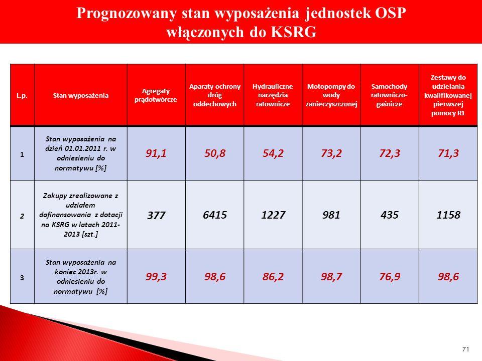 Prognozowany stan wyposażenia jednostek OSP włączonych do KSRG