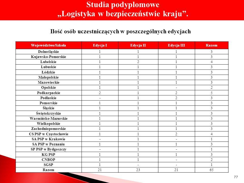 """Studia podyplomowe """"Logistyka w bezpieczeństwie kraju ."""