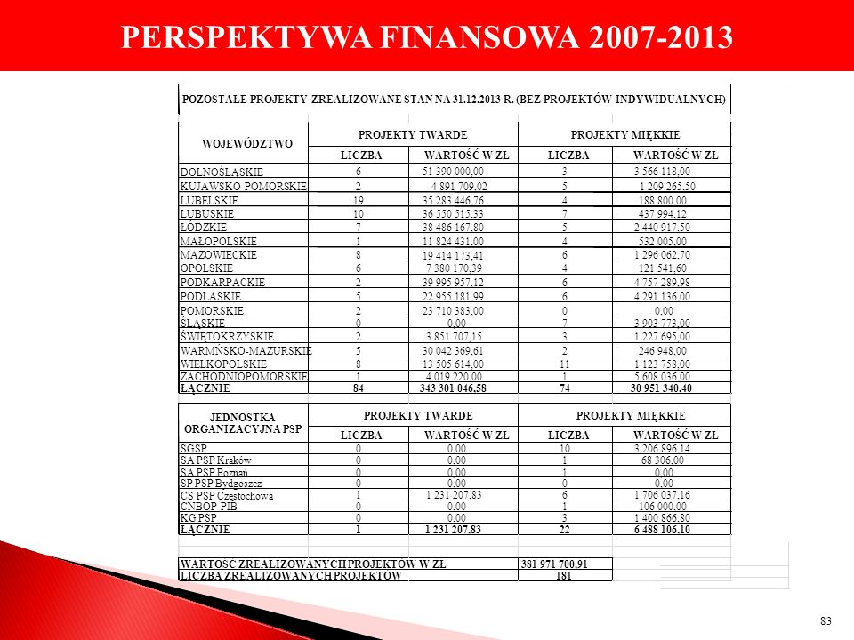 PERSPEKTYWA FINANSOWA 2007-2013