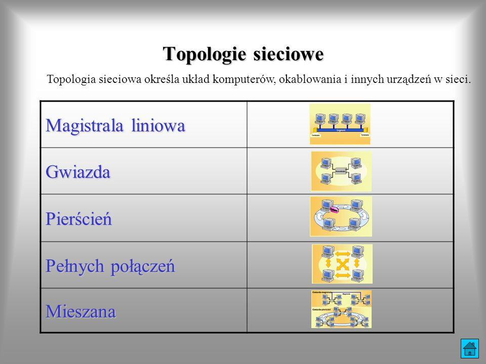 Topologie sieciowe Magistrala liniowa Gwiazda Pierścień