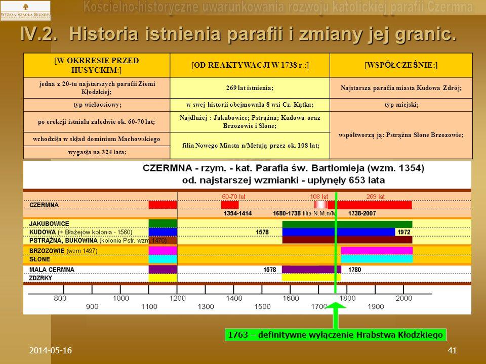 IV.2. Historia istnienia parafii i zmiany jej granic.