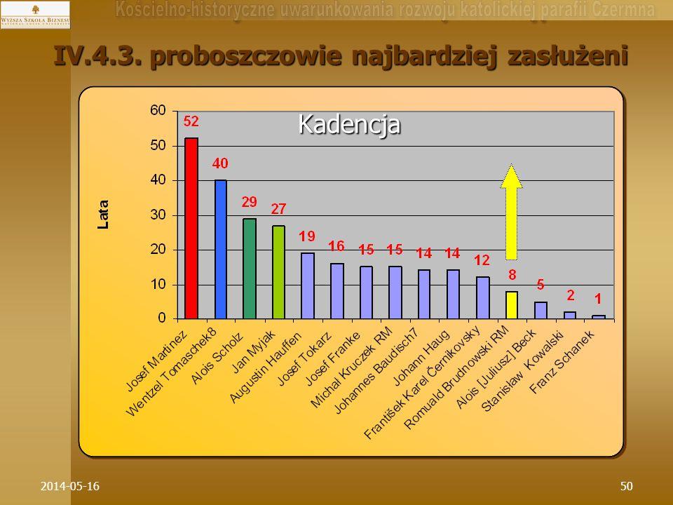 IV.4.3. proboszczowie najbardziej zasłużeni Kadencja