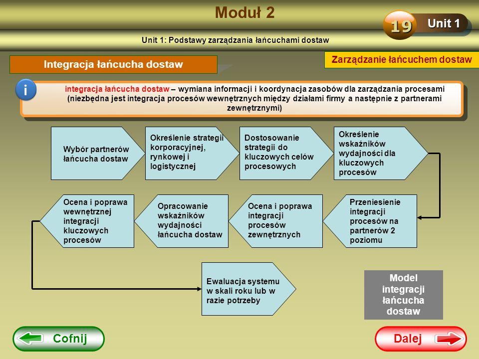Moduł 2 19 i Unit 1 Cofnij Dalej Integracja łańcucha dostaw