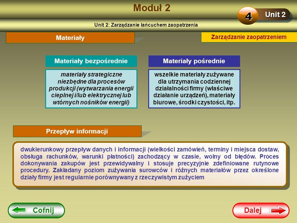 Moduł 2 4 Unit 2 Cofnij Dalej Materiały Materiały bezpośrednie