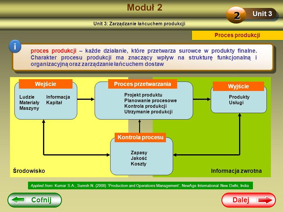 Unit 3: Zarządzanie łańcuchem produkcji