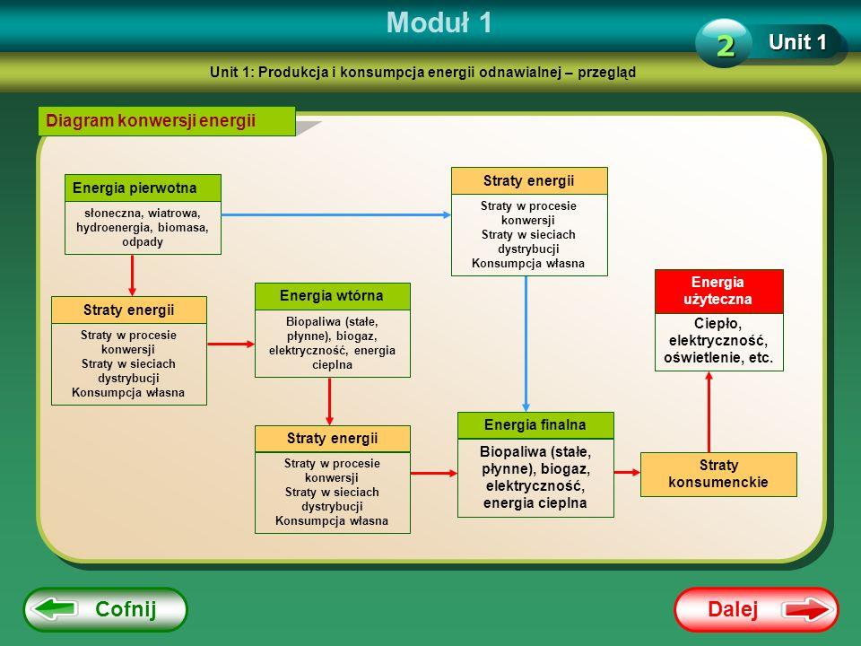 Moduł 1 2 Unit 1 Cofnij Dalej Diagram konwersji energii