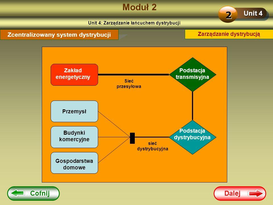 Moduł 2 2 Unit 4 Cofnij Dalej Zcentralizowany system dystrybucji