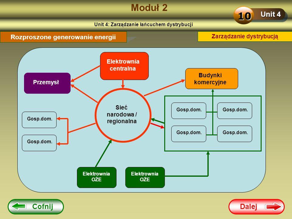 Moduł 2 10 Unit 4 Cofnij Dalej Rozproszone generowanie energii