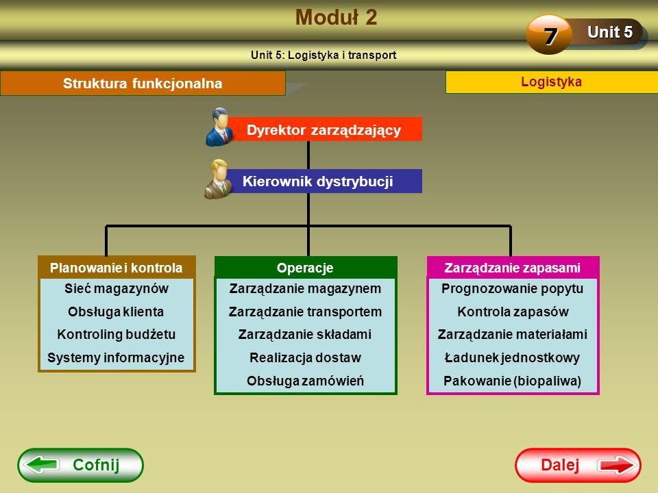 Moduł 2 7 Unit 5 Cofnij Dalej Struktura funkcjonalna
