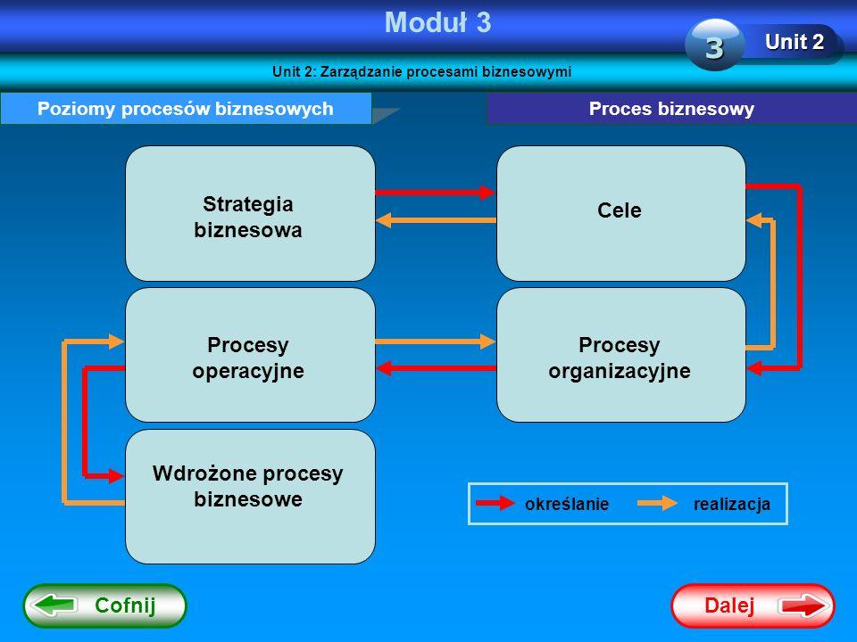 Moduł 3 3 Unit 2 Strategia biznesowa Cele Procesy operacyjne