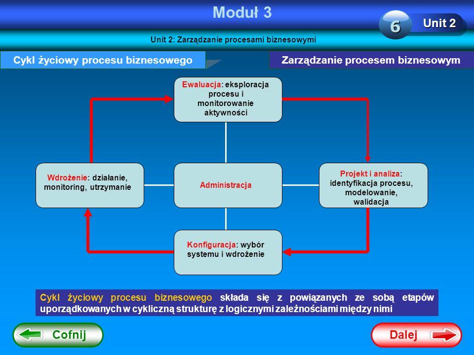 Moduł 3 6 Unit 2 Cofnij Dalej Cykl życiowy procesu biznesowego
