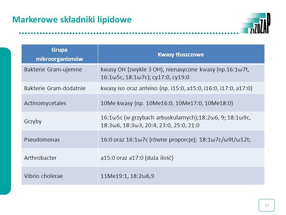 Markerowe składniki lipidowe