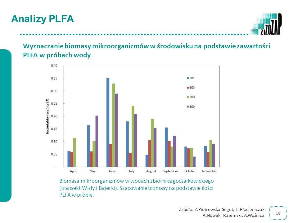Analizy PLFA Wyznaczanie biomasy mikroorganizmów w środowisku na podstawie zawartości PLFA w próbach wody.