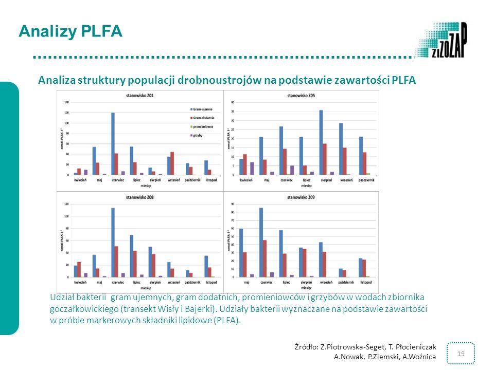 Analizy PLFA Analiza struktury populacji drobnoustrojów na podstawie zawartości PLFA.