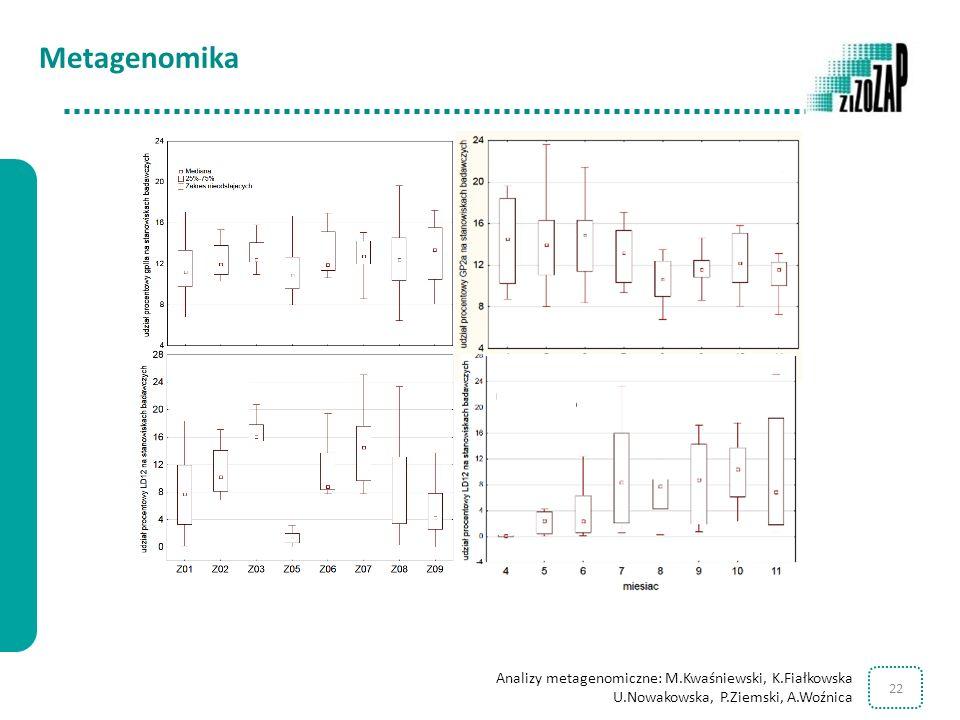 Metagenomika Analizy metagenomiczne: M.Kwaśniewski, K.Fiałkowska U.Nowakowska, P.Ziemski, A.Woźnica