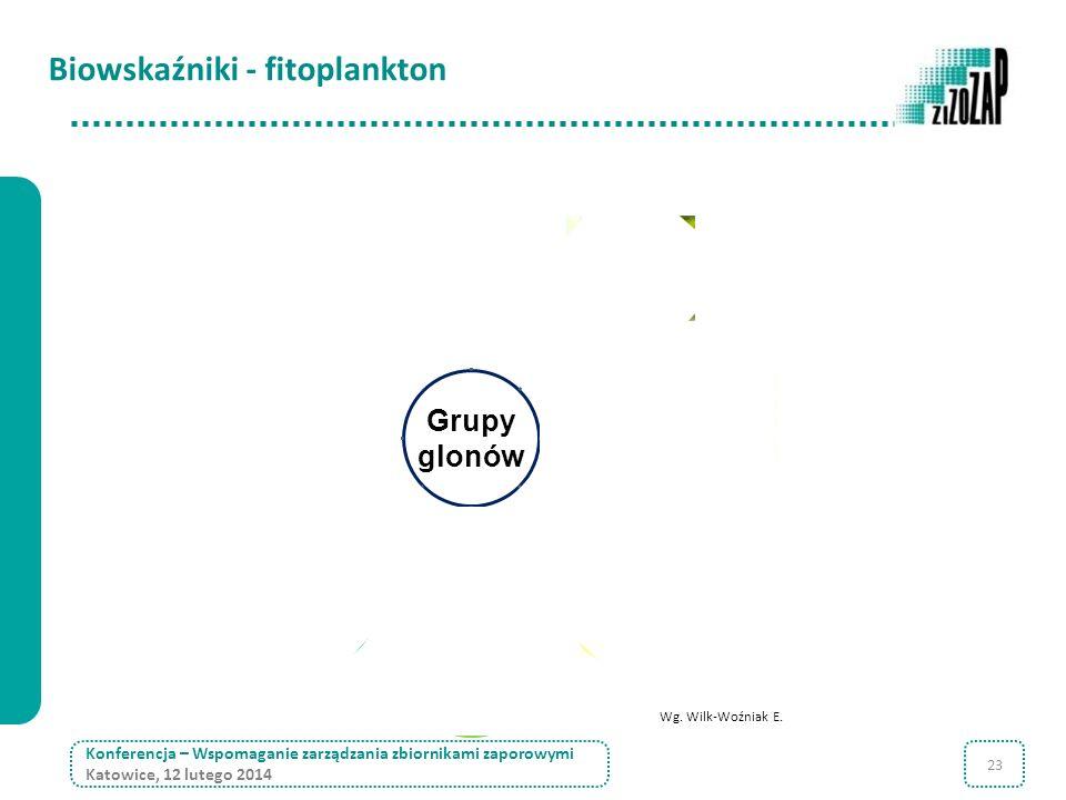Biowskaźniki - fitoplankton