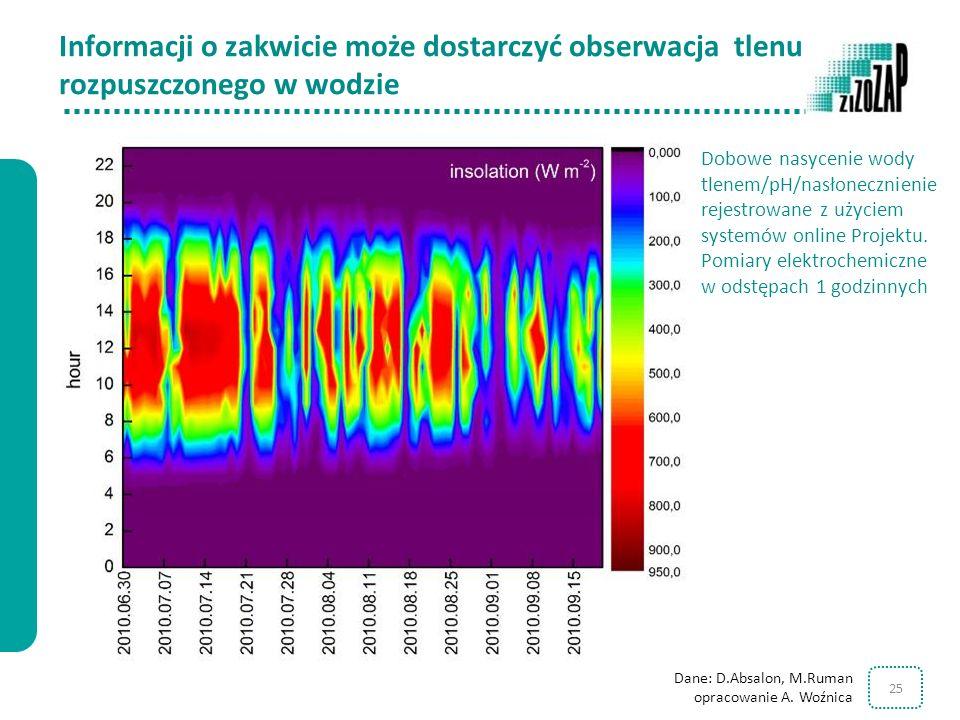 Informacji o zakwicie może dostarczyć obserwacja tlenu rozpuszczonego w wodzie