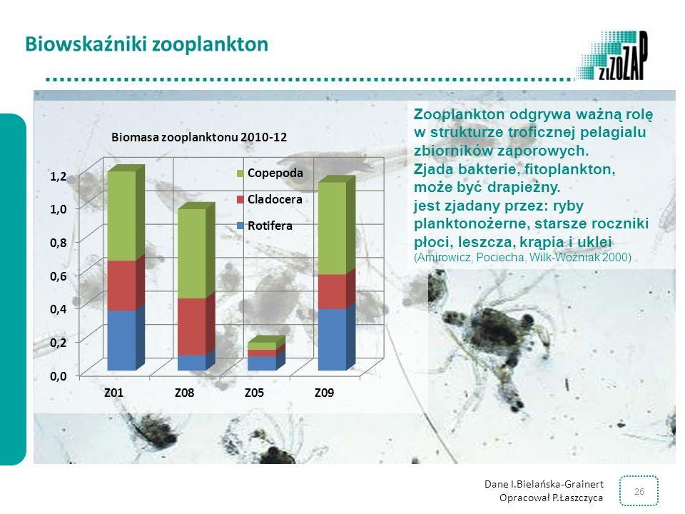 Biowskaźniki zooplankton