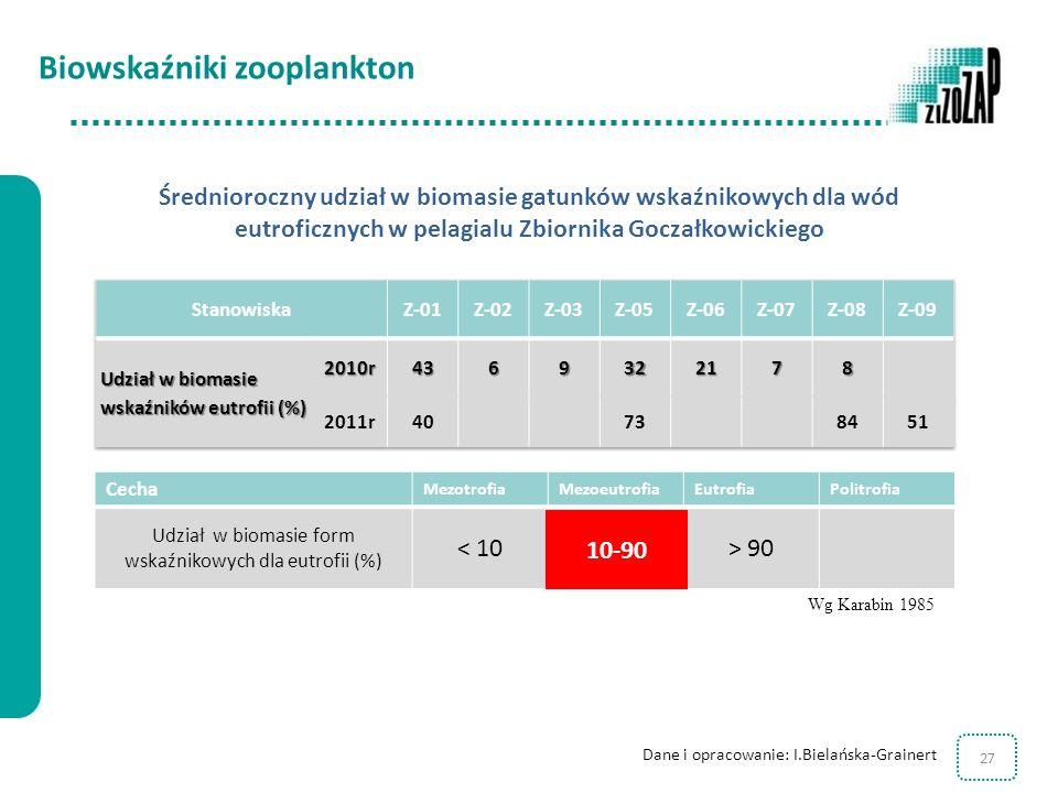 Udział w biomasie form wskaźnikowych dla eutrofii (%)