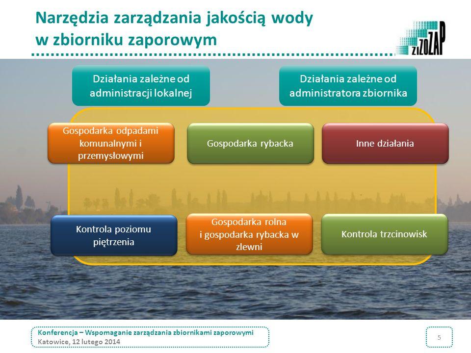 Narzędzia zarządzania jakością wody w zbiorniku zaporowym
