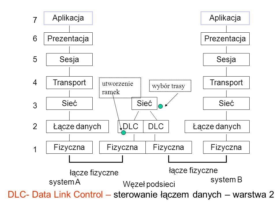 DLC- Data Link Control – sterowanie łączem danych – warstwa 2