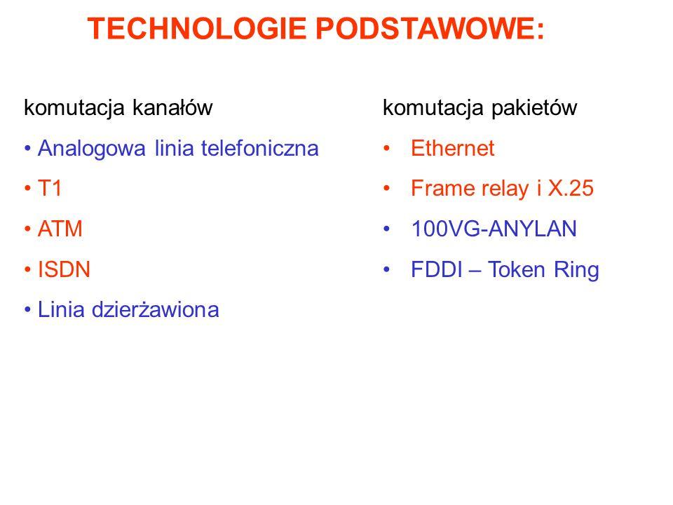 TECHNOLOGIE PODSTAWOWE: