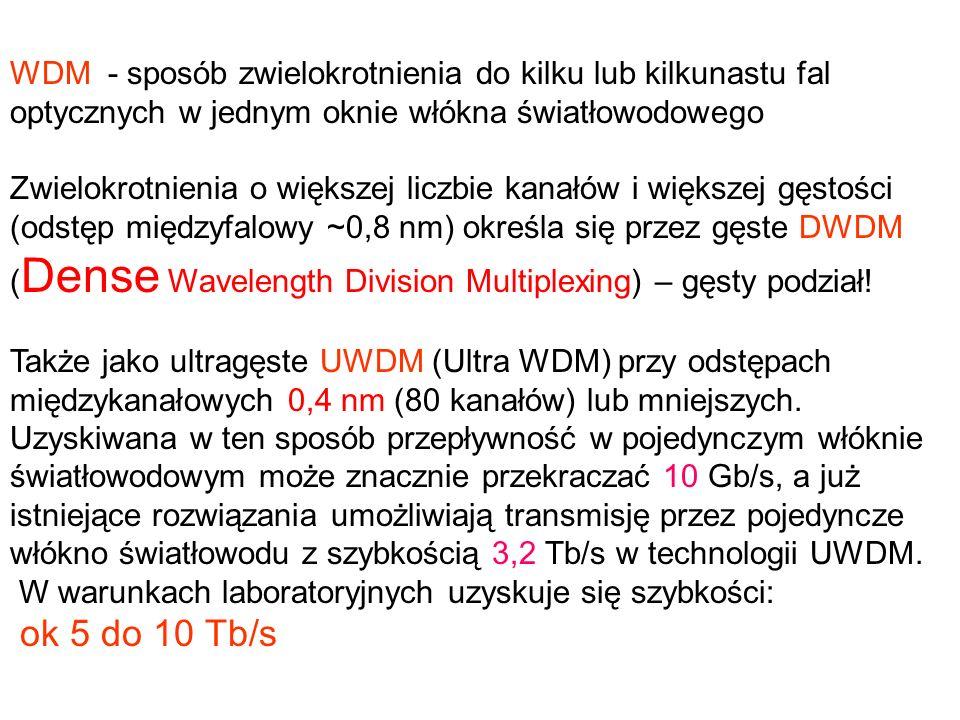 WDM - sposób zwielokrotnienia do kilku lub kilkunastu fal optycznych w jednym oknie włókna światłowodowego
