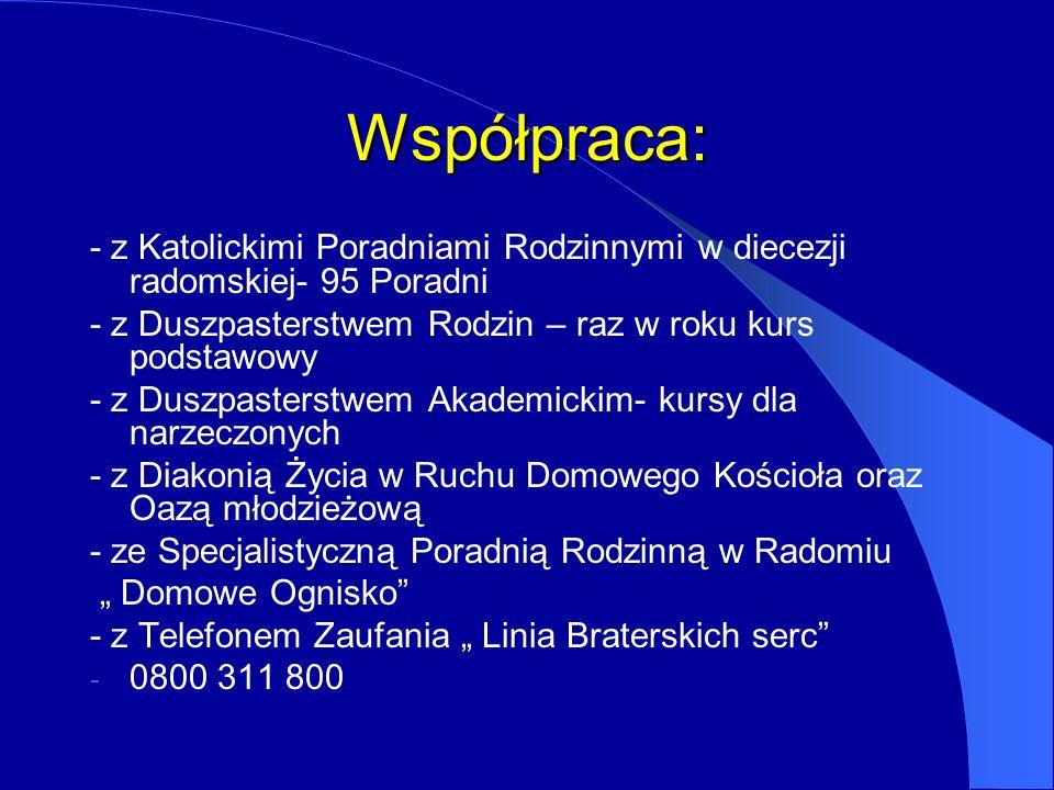 Współpraca: - z Katolickimi Poradniami Rodzinnymi w diecezji radomskiej- 95 Poradni. - z Duszpasterstwem Rodzin – raz w roku kurs podstawowy.