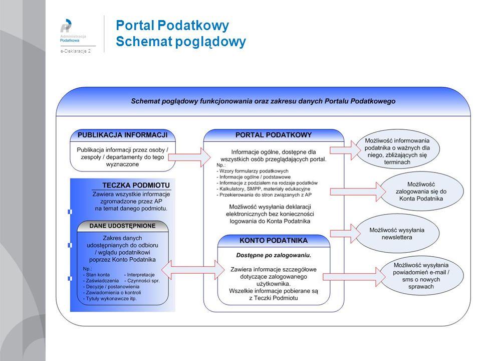 Portal Podatkowy Schemat poglądowy