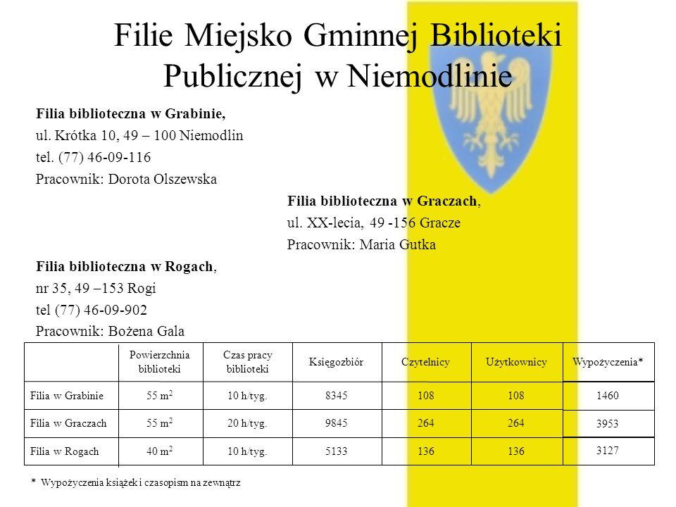 Filie Miejsko Gminnej Biblioteki Publicznej w Niemodlinie