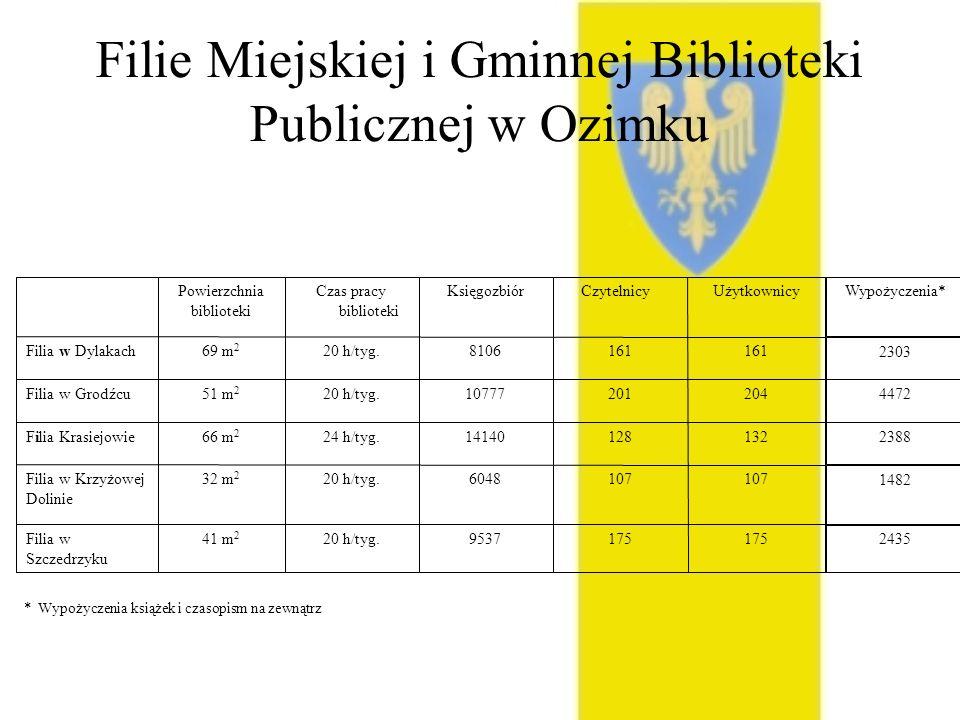 Filie Miejskiej i Gminnej Biblioteki Publicznej w Ozimku