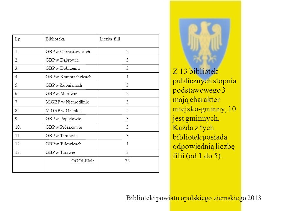 35 OGÓŁEM : 3. GBP w Turawie. 13. 1. GBP w Tułowicach. 12. GBP w Tarnowie. 11. GBP w Prószkowie.
