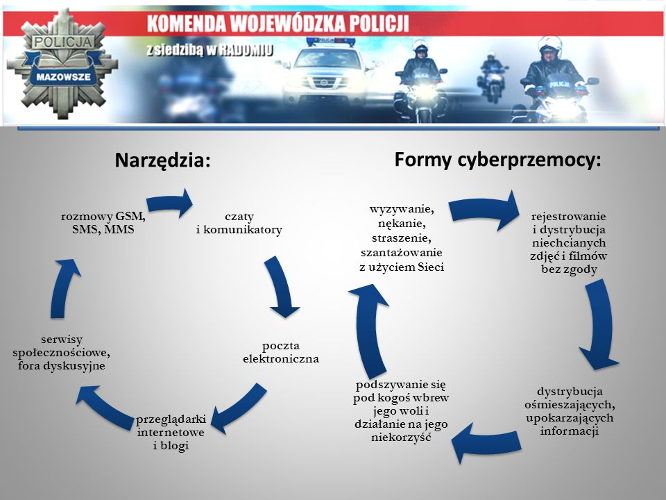 Narzędzia: Formy cyberprzemocy: