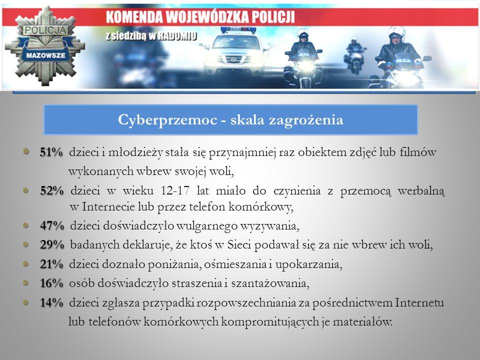 Cyberprzemoc - skala zagrożenia