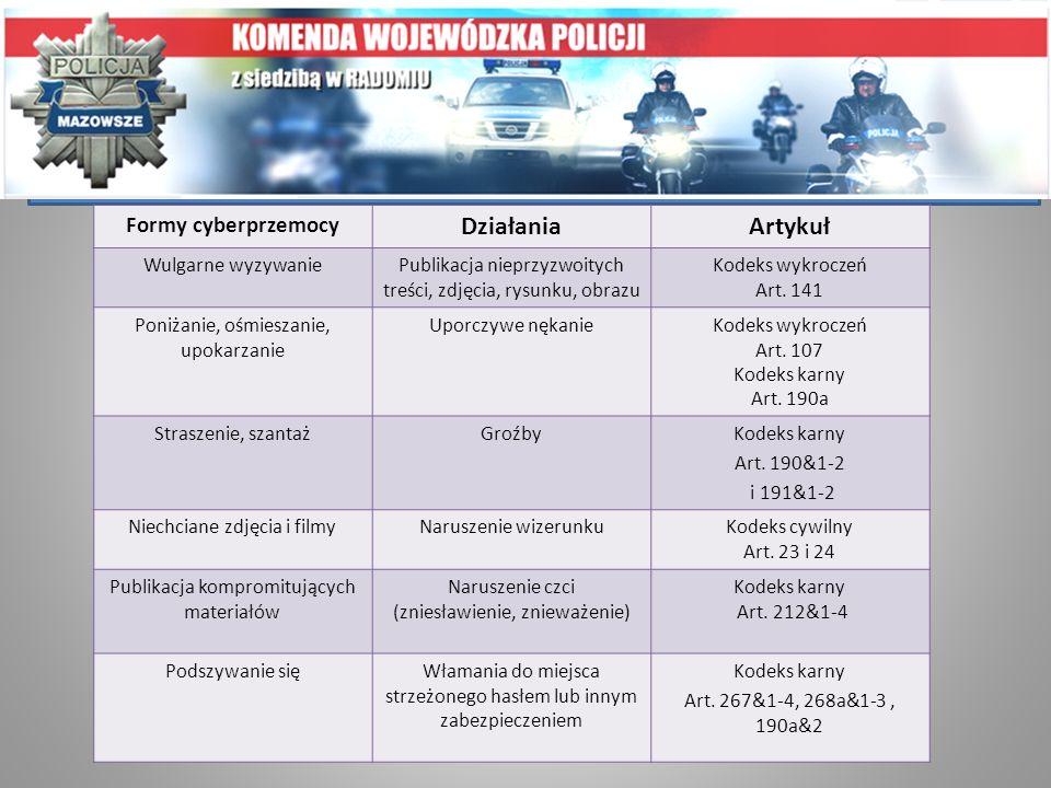 Cyberprzemoc a prawo Działania Artykuł Formy cyberprzemocy