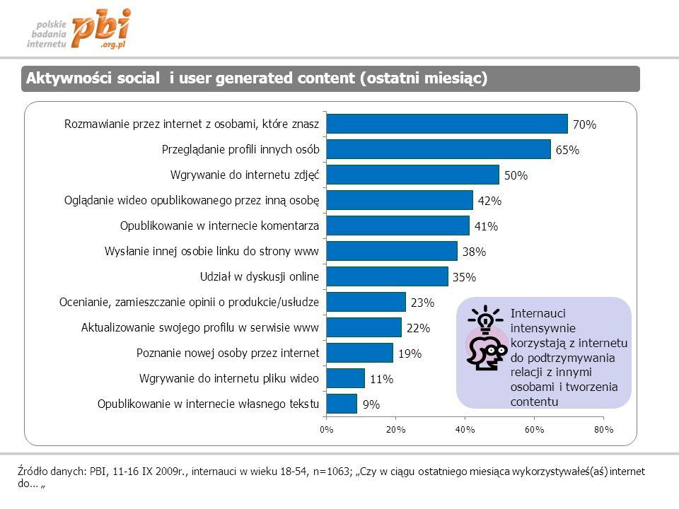 Aktywności social i user generated content (ostatni miesiąc)