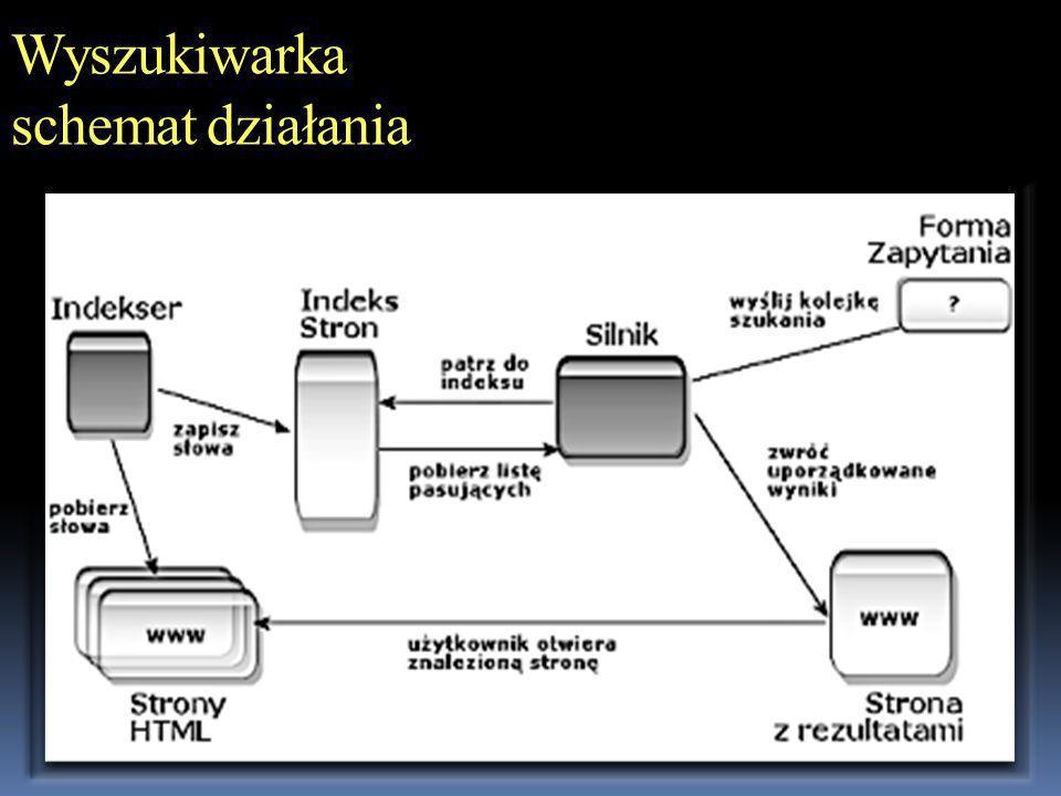 Wyszukiwarka schemat działania